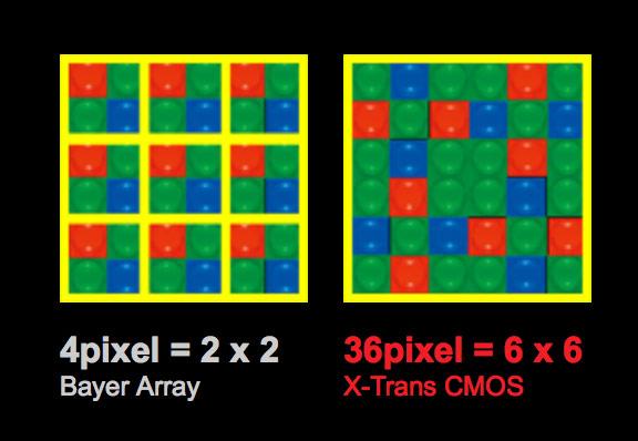 X-Trans CMOSセンサー