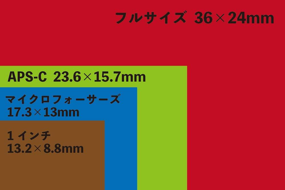 イメージセンサーの大きさ比較