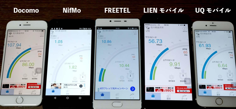 格安SIM 回線速度比較