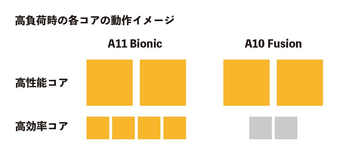 A11 BionicとA10 FusionのCPUコアの動作イメージ