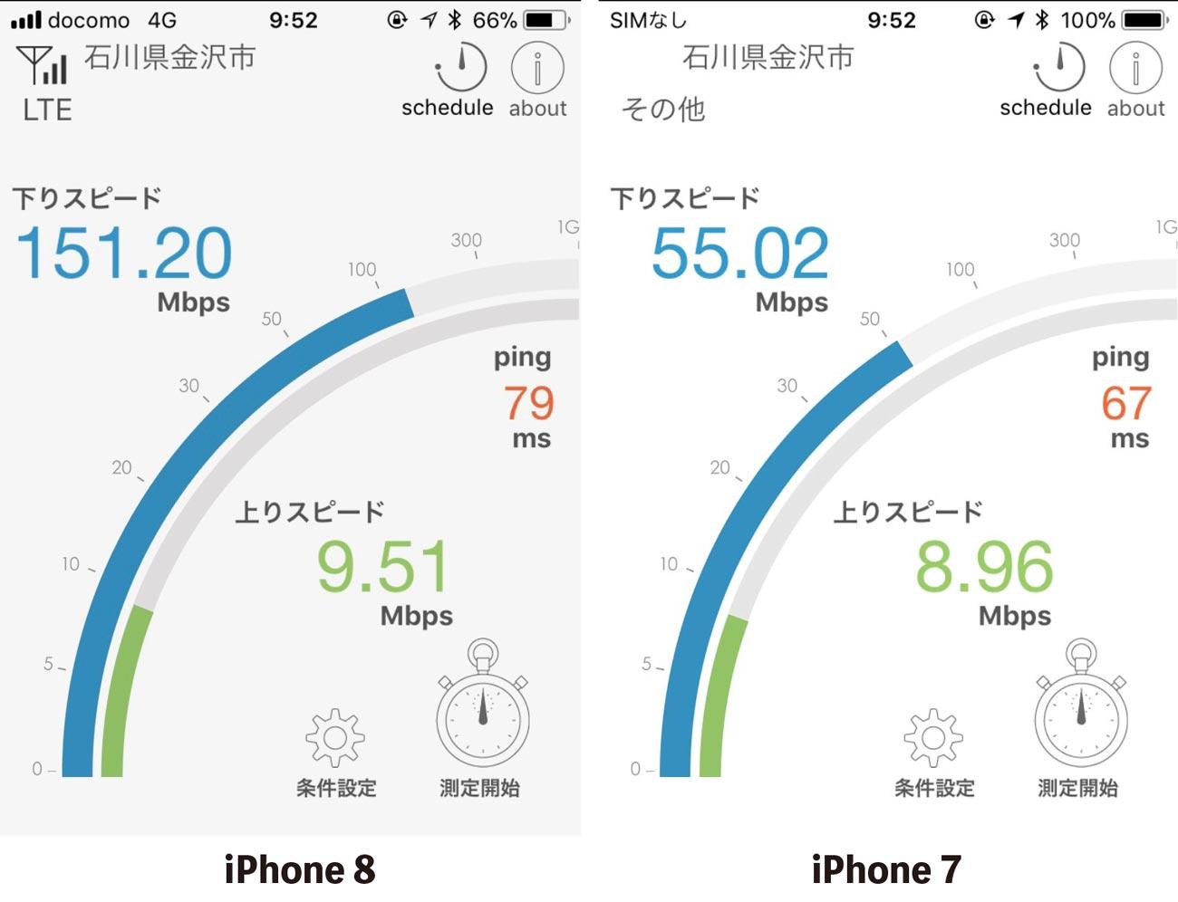 iPhone8とiPhone7のLTEう通信速度比較
