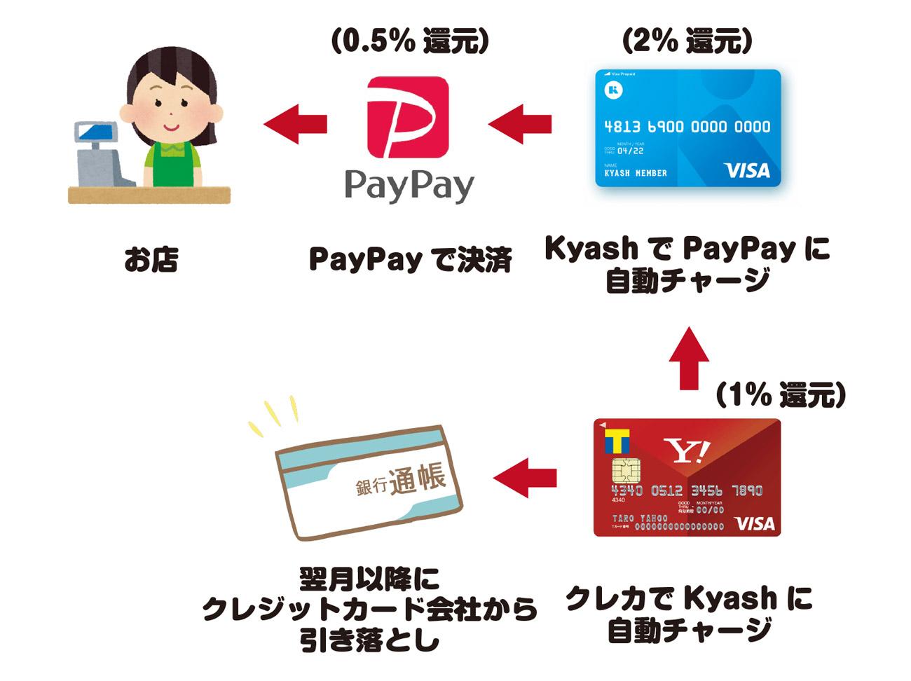 PayPayで高還元ポイントをもらう流れ