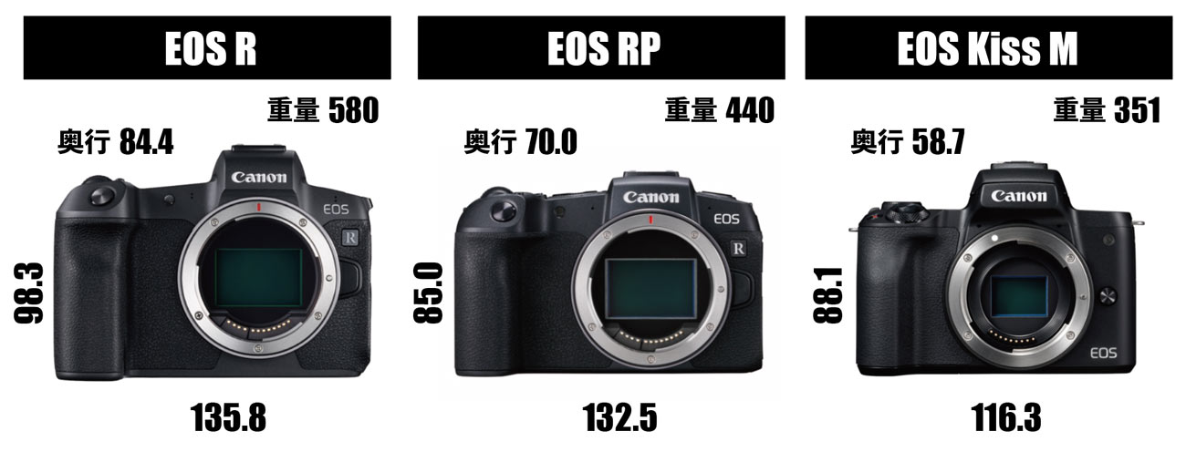EOS RP/RとEOS Kiss M サイズの比較