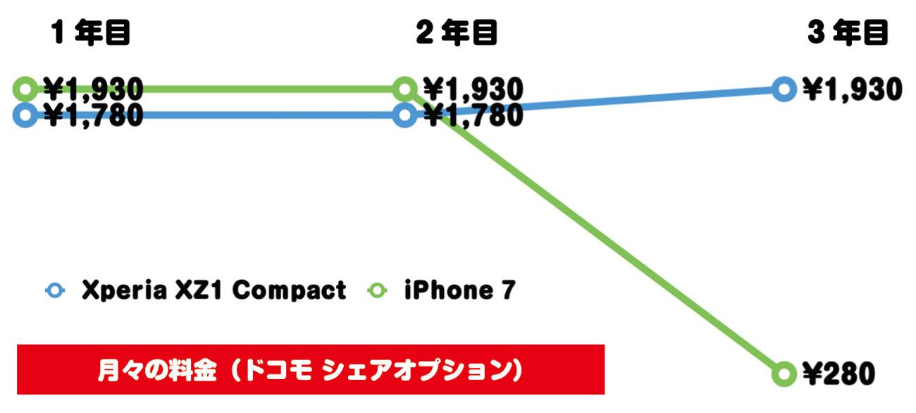 iPhone 7とXperia XZ1 Compact 料金の違い
