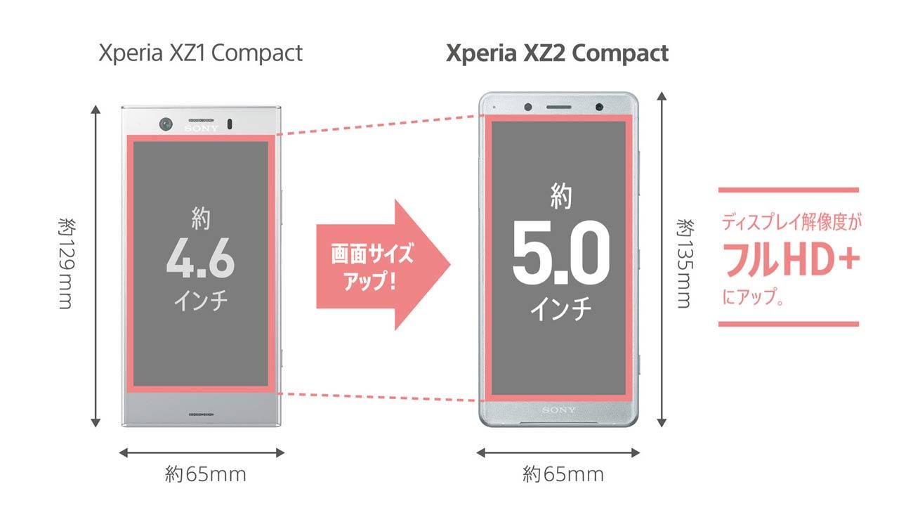 Xperia XZ2 CompactとXperia XZ1 Compact 画面サイズの違い