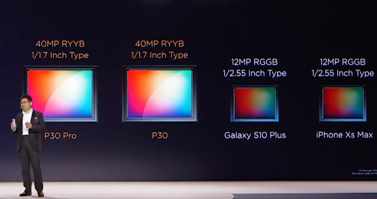 P30 ProとP30 1/1.7インチセンサー