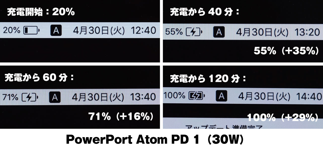 PowerPort Atom PD 1の充電時間