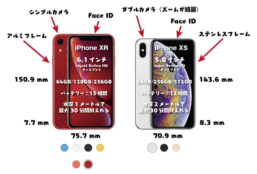 iPhone XRとiPhone XSの違い 概要