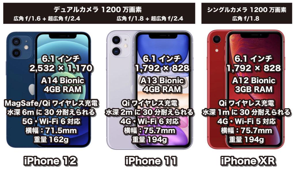 iPhone 12・11・XR 違いを比較