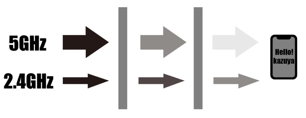 5GHzと2.4GHz 違いのイメージ