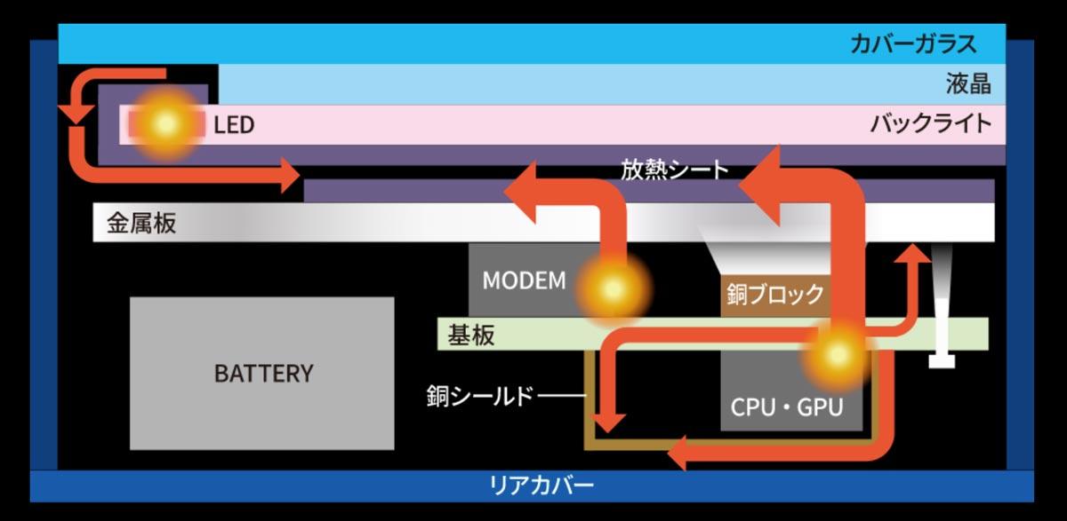 AQUOS R5Gの放熱システム