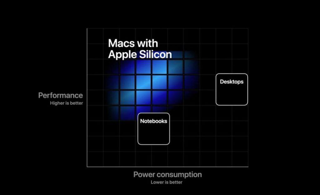 Apple Silicon Macが目指すところ