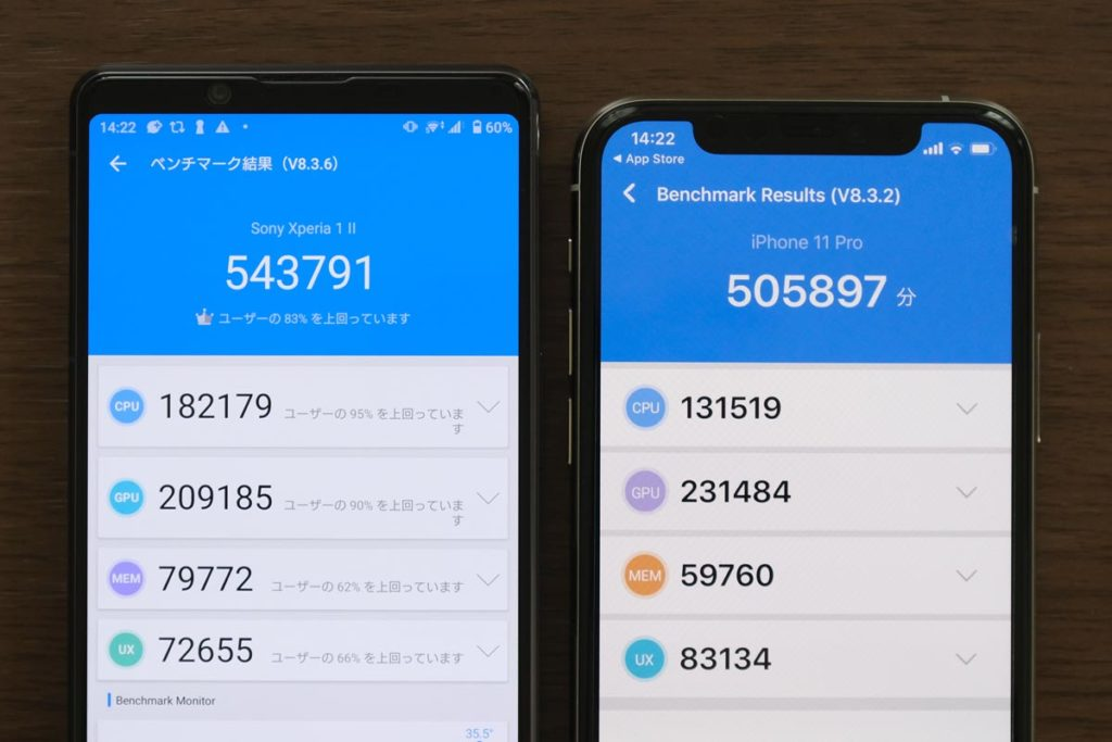 Xperia 1 Ⅱ・iPhone 11 Proの性能比較