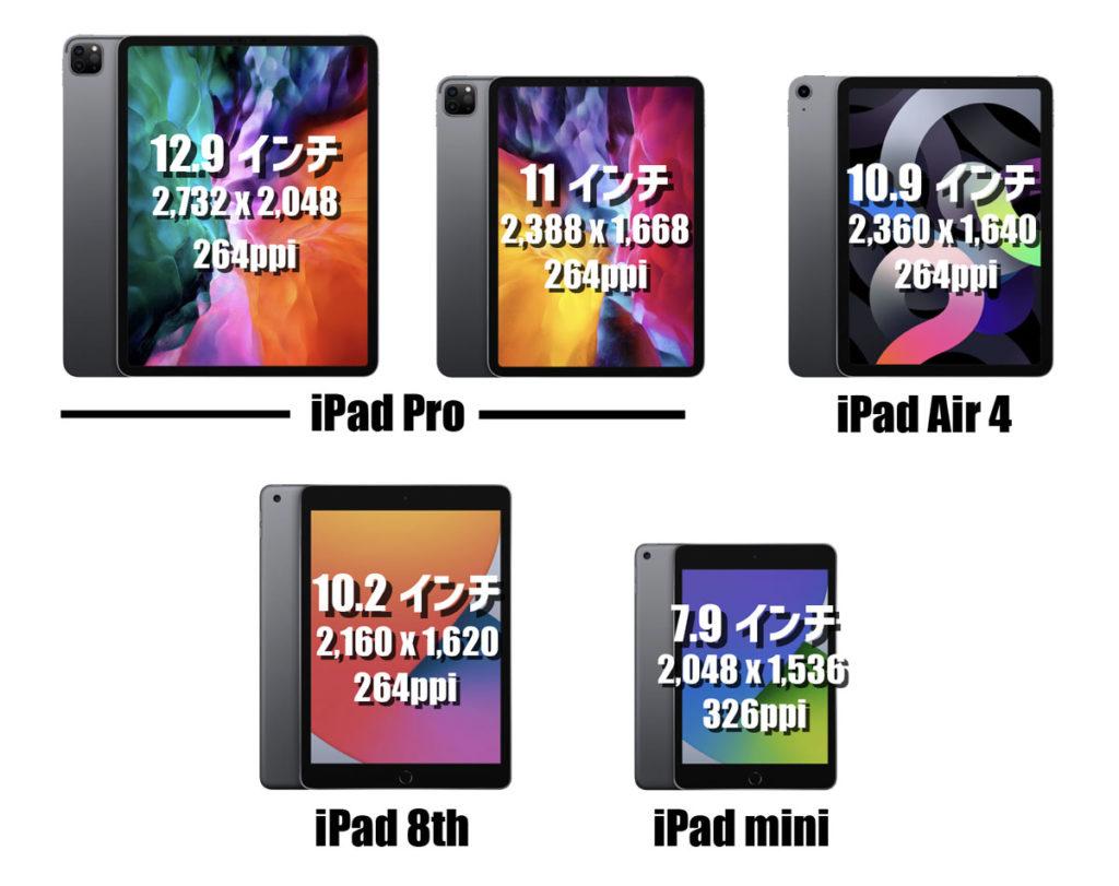 iPadシリーズの画面サイズ・解像度の比較