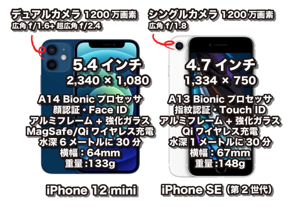 iPhone 12 mini・iPhone SE(比較)