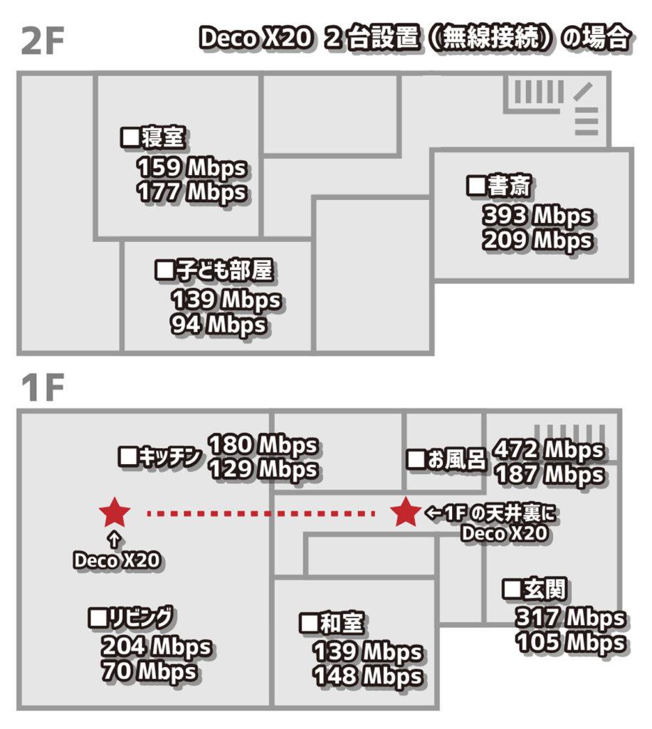 TP-Link Deco X20 2台の通信速度(無線)