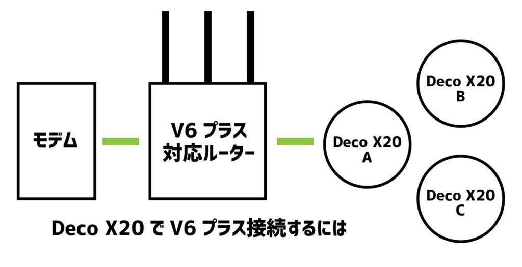 Deco X20でV6プラスを使うには