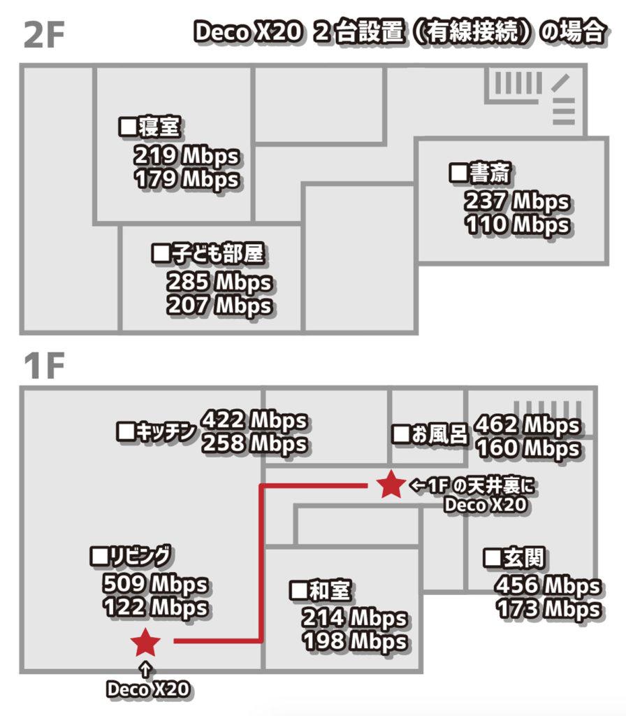 TP-Link Deco X20 2台の通信速度(有線)