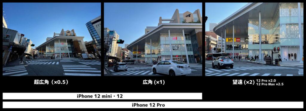 iPhoneの3つのカメラの画角