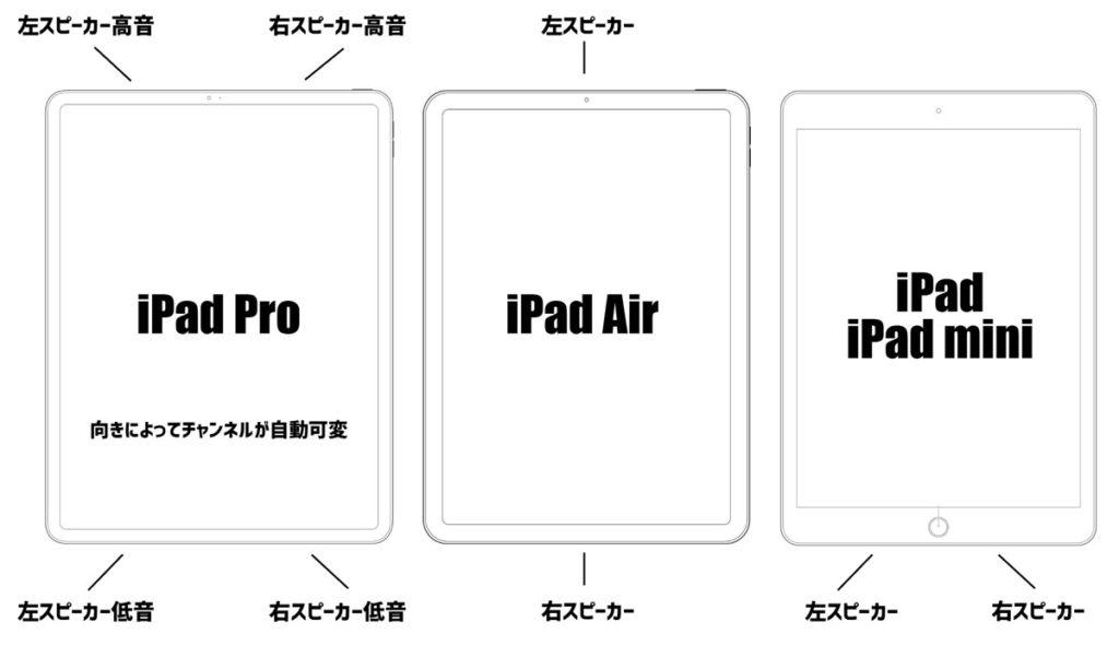 iPadのスピーカーの配置