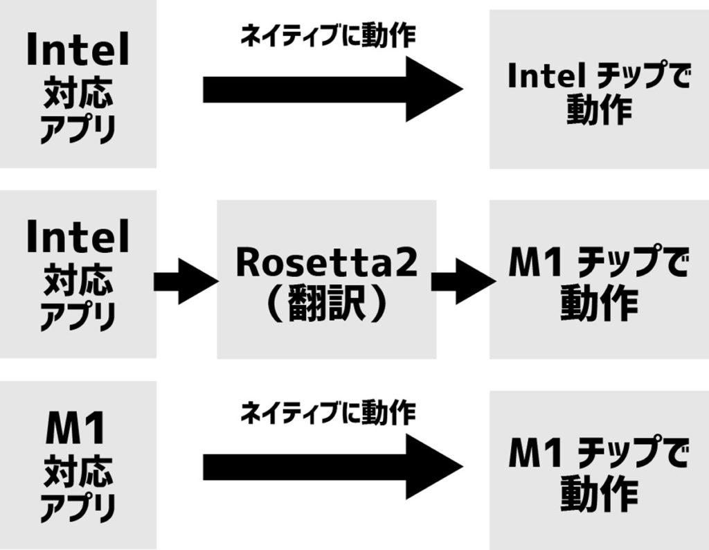 M1チップとRosetta 2