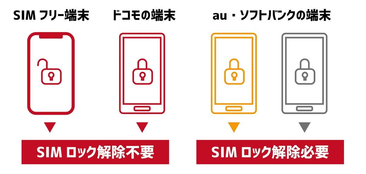 SIMロック解除の有無