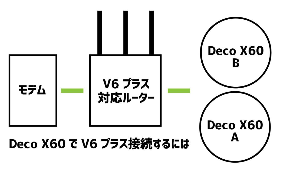 TP-Link Deco X60 接続方法