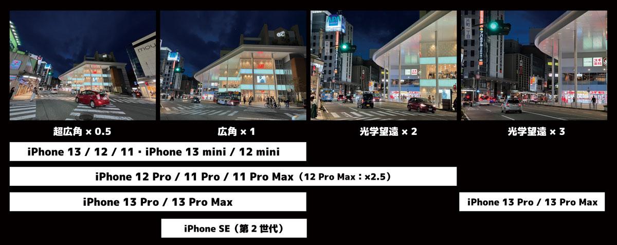iPhoneのカメラの画角比較